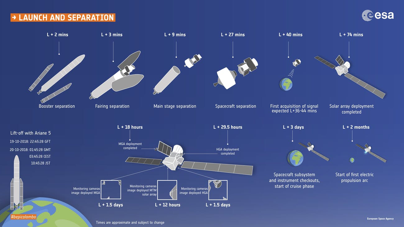 BepiColombo launch and separation timeline.