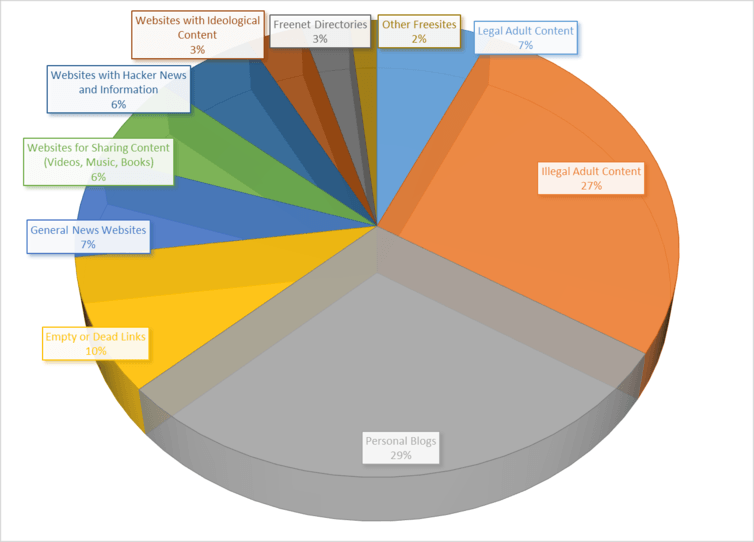 A pie chart shows the share of Freenet sites devoted to particular types of content.