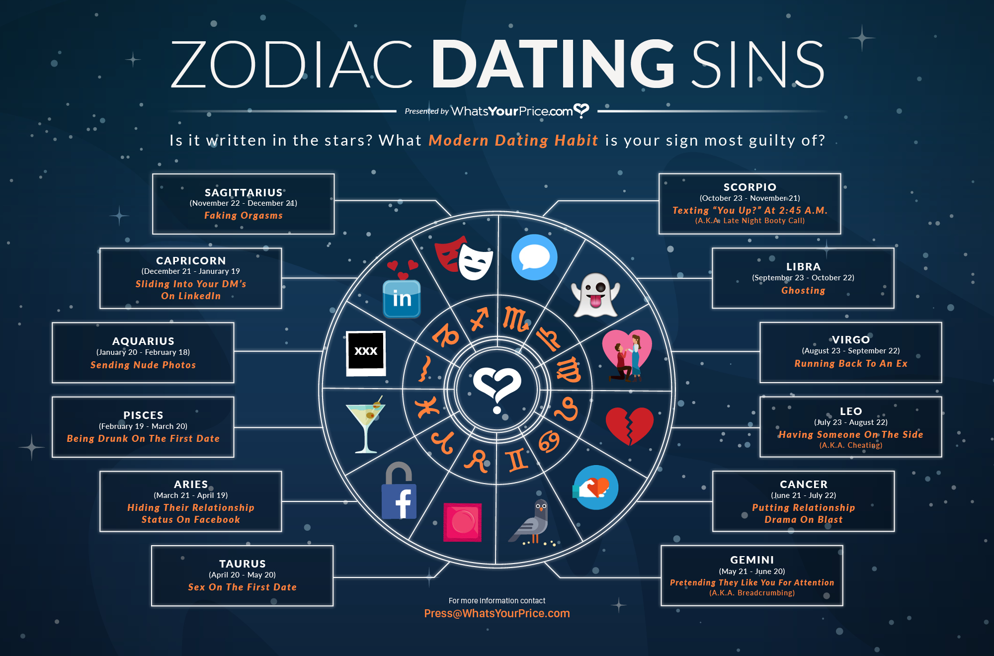dating websites gebaseerd op Astrologie