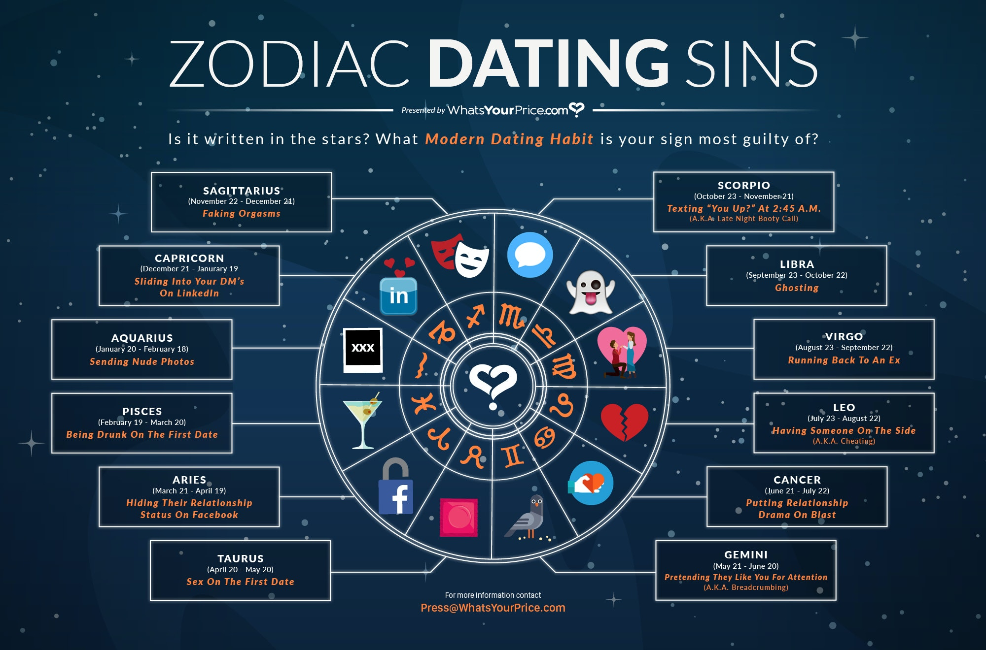 Site dating astrology