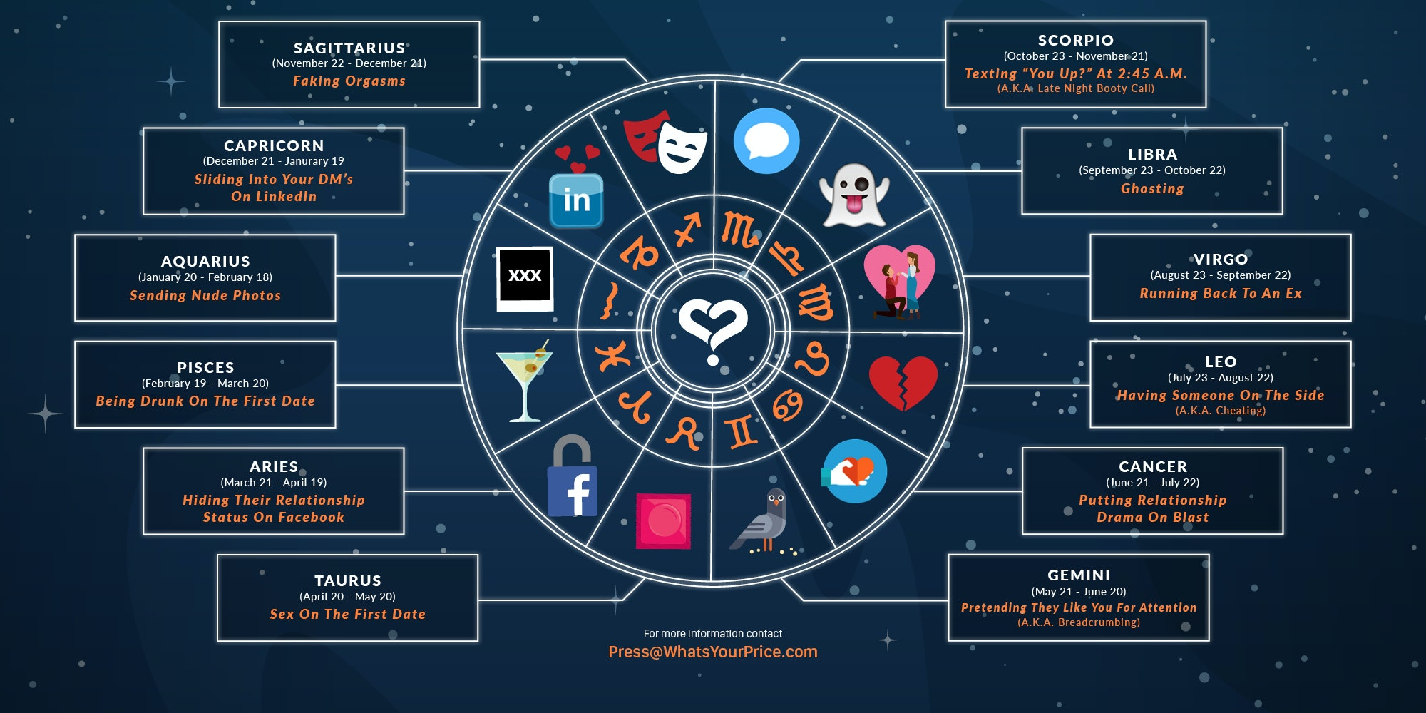Best astrology dating sites