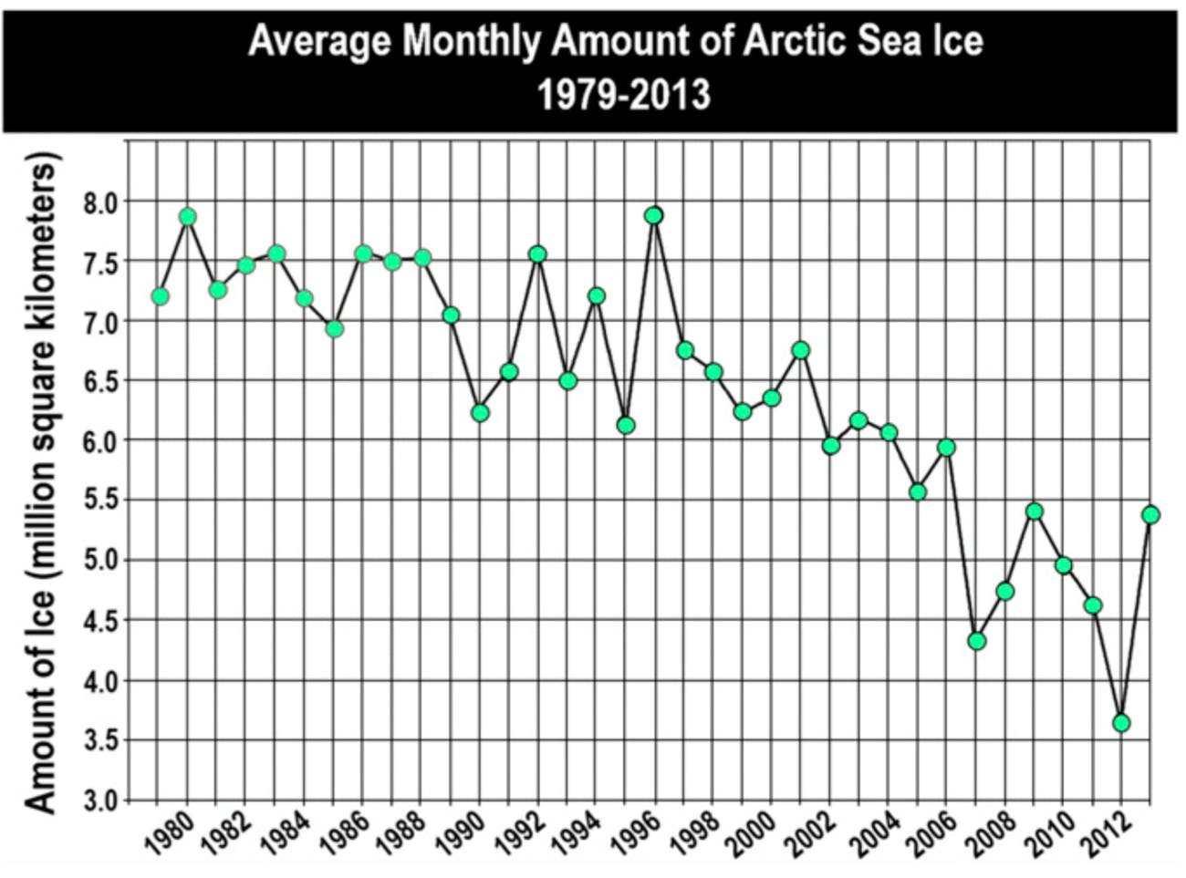 Misinterpretation of Climate Data Comes Down to Political
