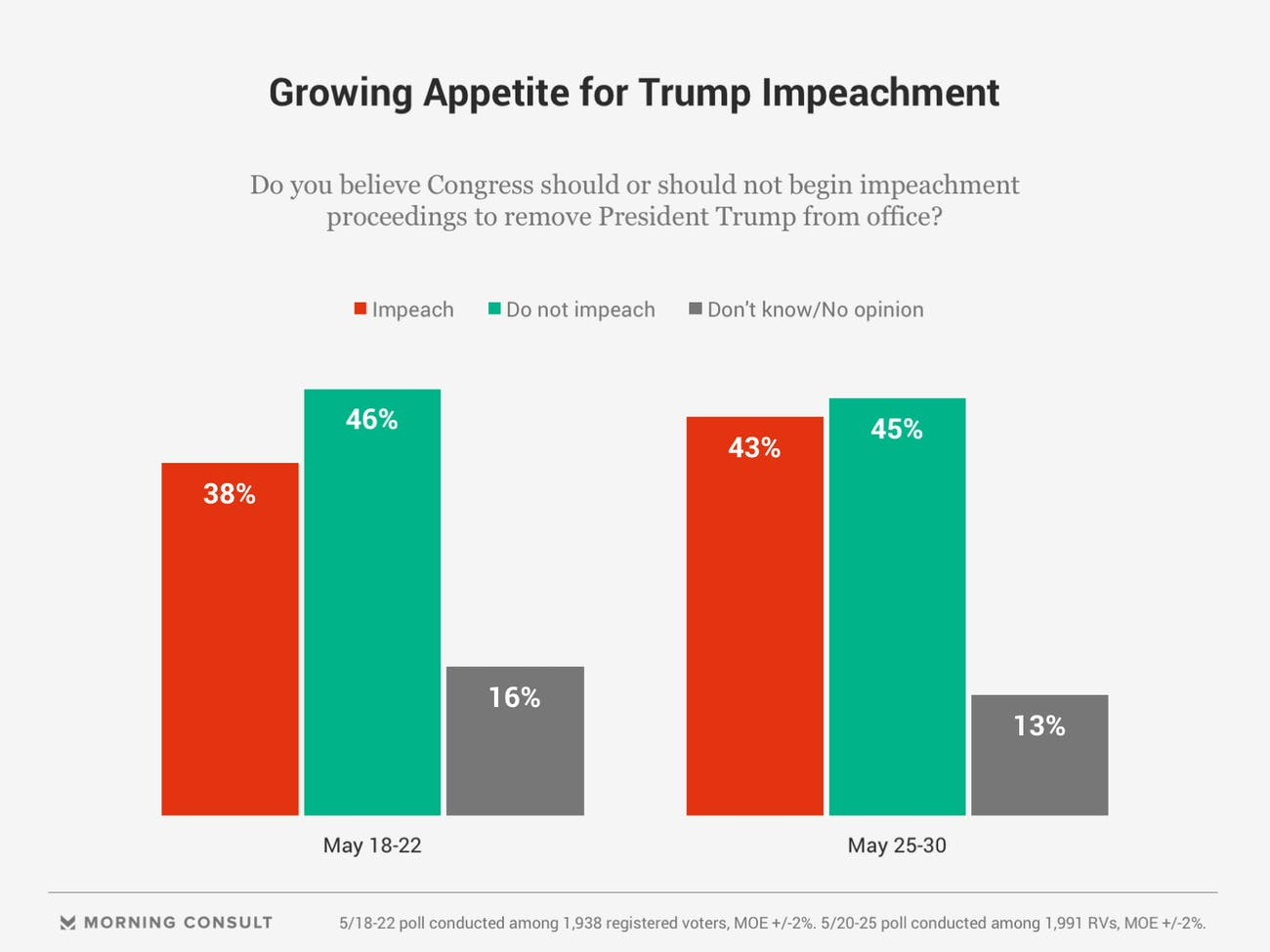 donald trump impeachment support rises
