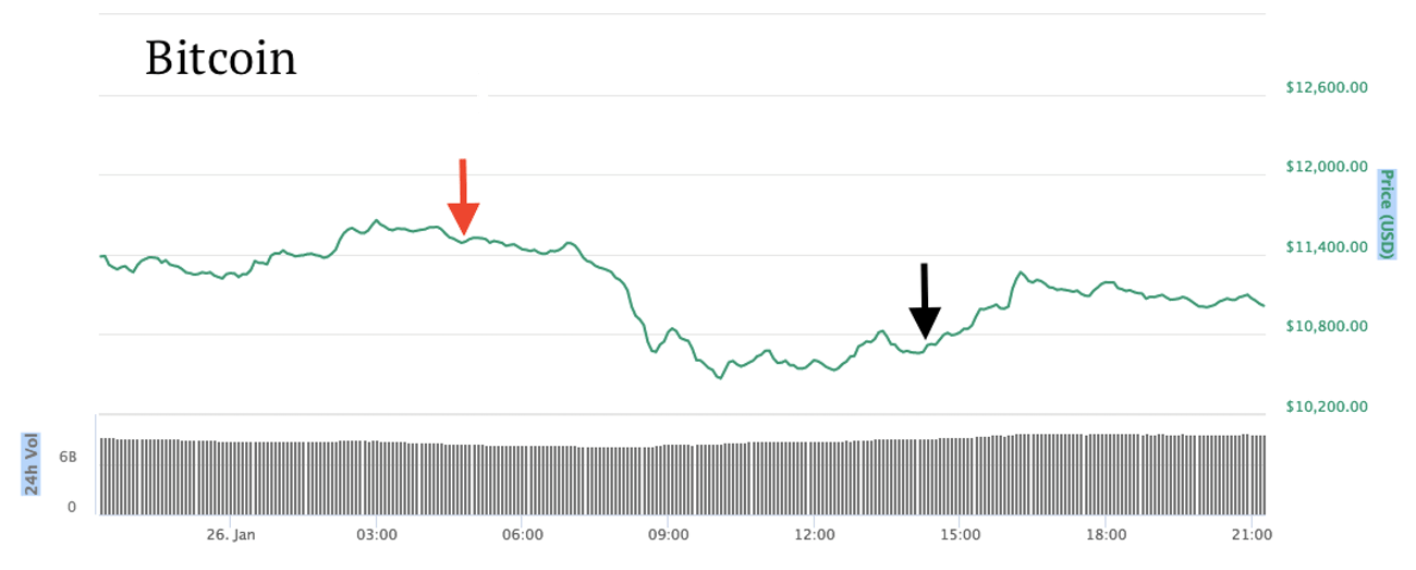 The effect of the Coincheck hack on bitcoin.