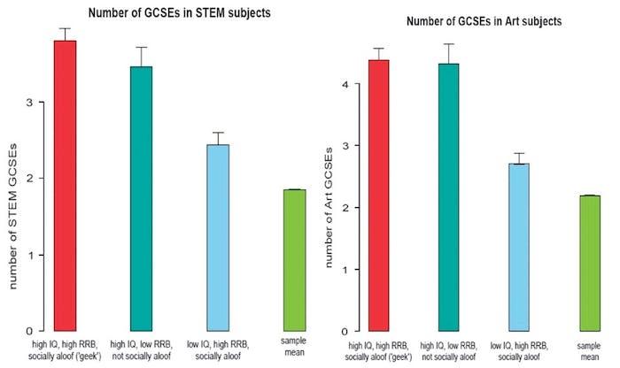 graph chart bar geekiness index geek IQ