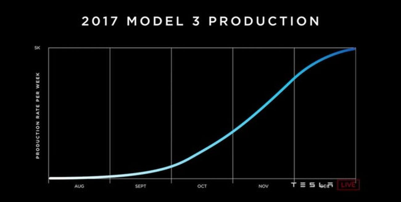 The Tesla Model 3 Delay Timeline: How It Got to 6 Months ...