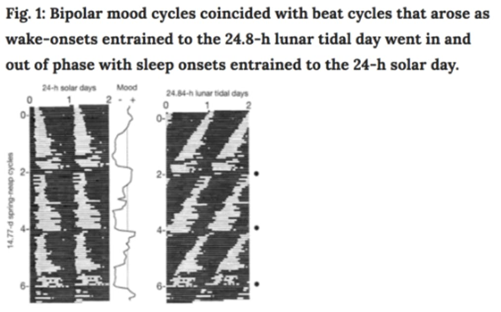 Bipolar Disorder Study: Lunar Cycle Causes Mans Mental