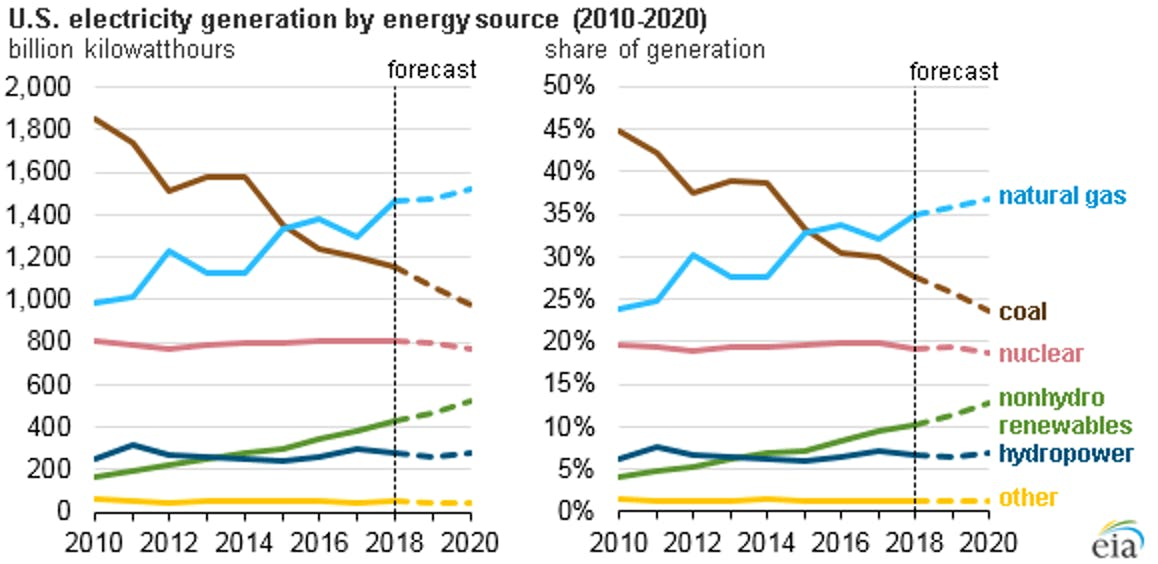 Predicted energy generation based on source.