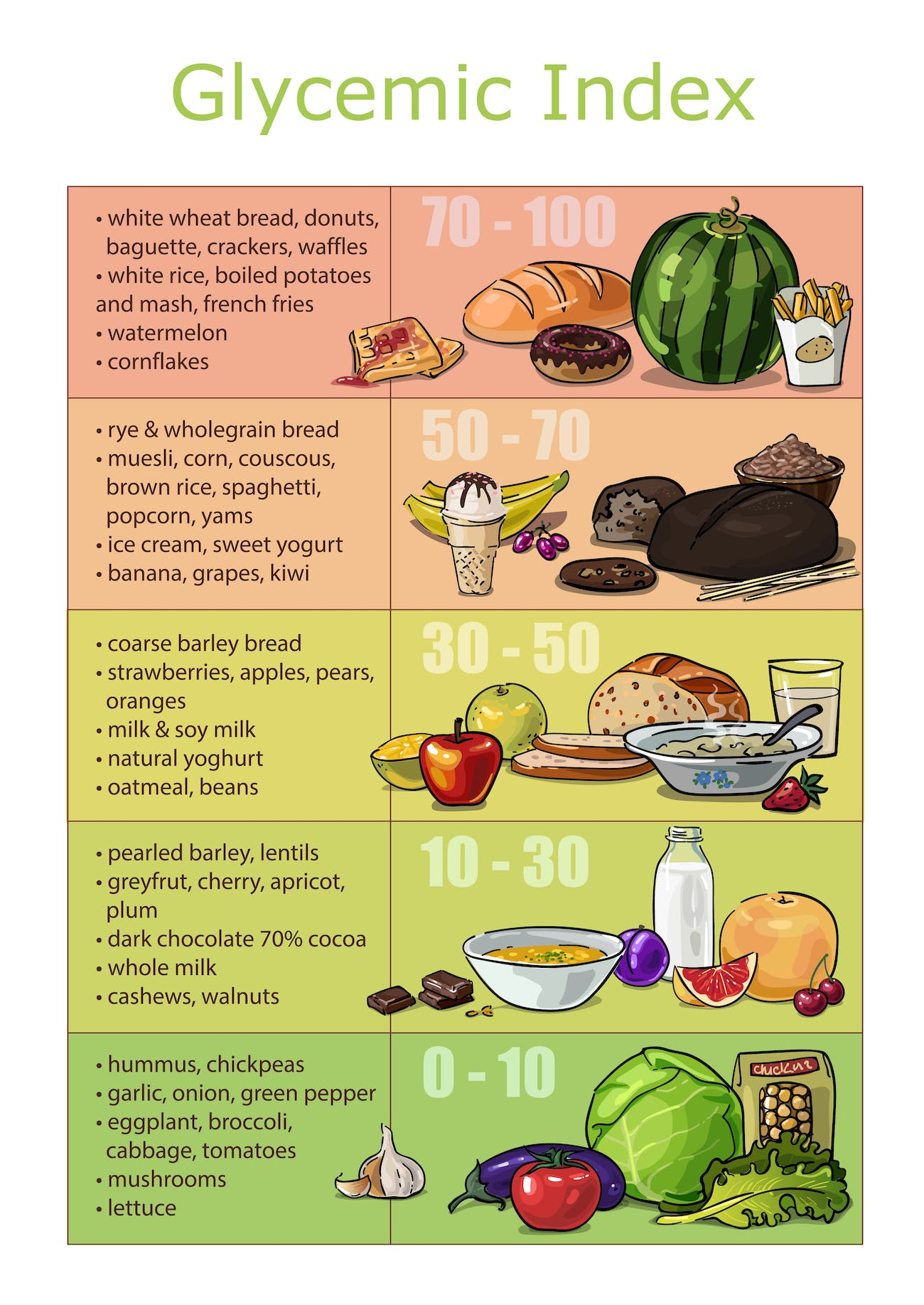 glycemic index blood sugar