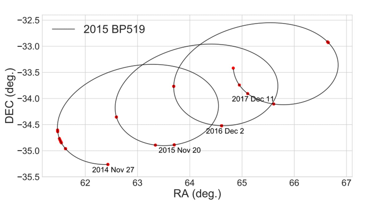 Trajectory of 2015 BP519 over its measured four-opposition arc. Red dots along the trajectory indicate points at which it was observed by the Dark Energy Survey