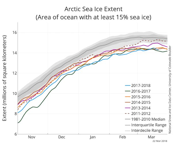 Arctic sea ice extent graph 2018
