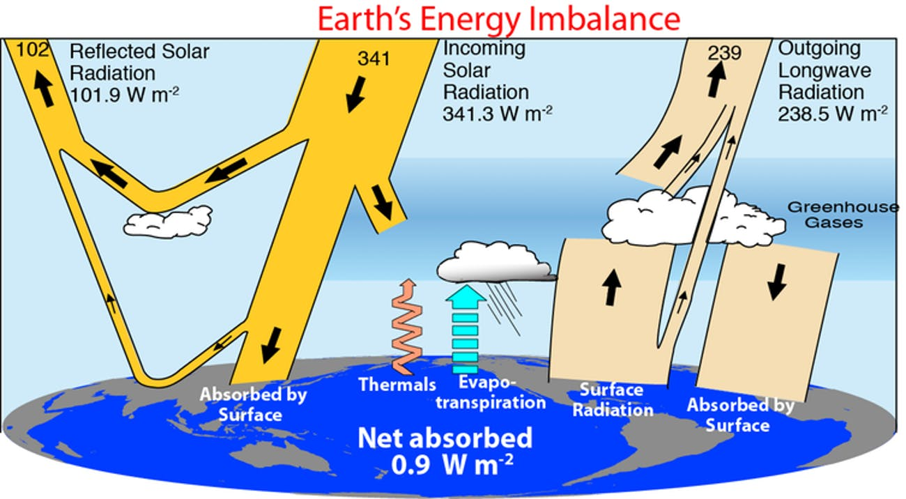 The flows of energy through the climate system are schematically illustrated with numbers on the top-of-atmosphere values and net energy imbalance at the surface.