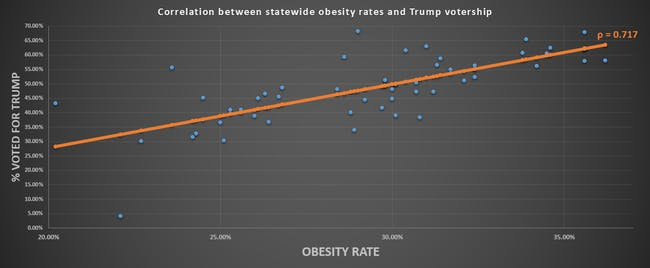 trump voter obesity rate
