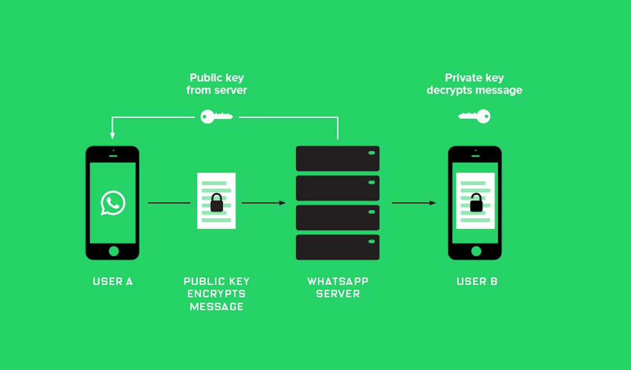 Here's How China Is Able to Censor WhatsApp and Other Chat