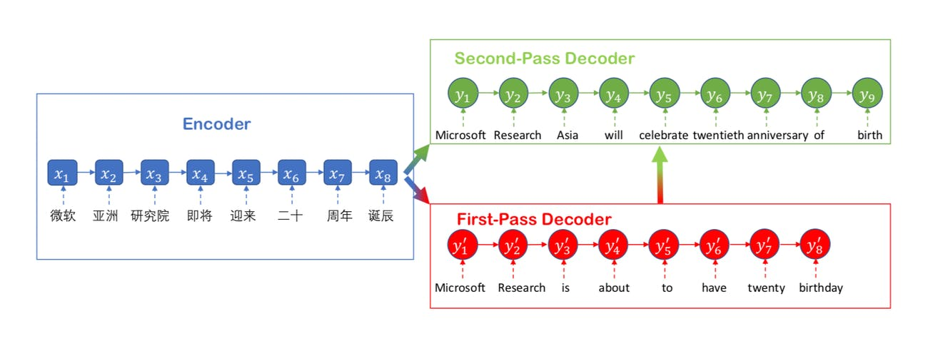 Microsoft used ideas like deliberation networks to make translations more effective.