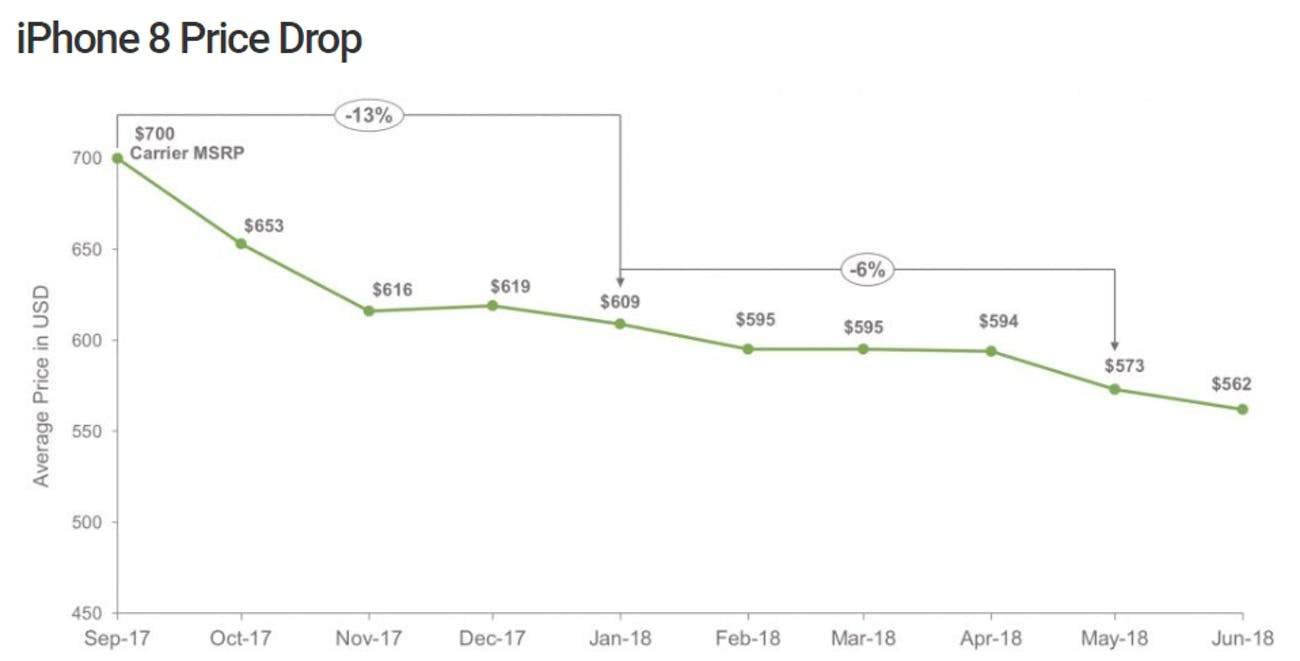 The iPhone 8's price dropping after launch.
