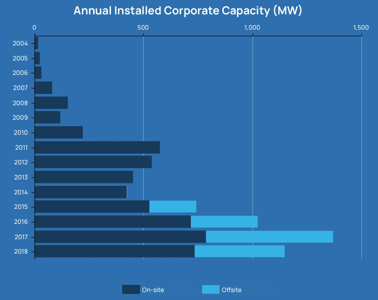 Annual installed capacity.