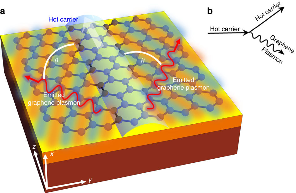 This is the suggested path of the Čerenkov emissions through a graphene crystal