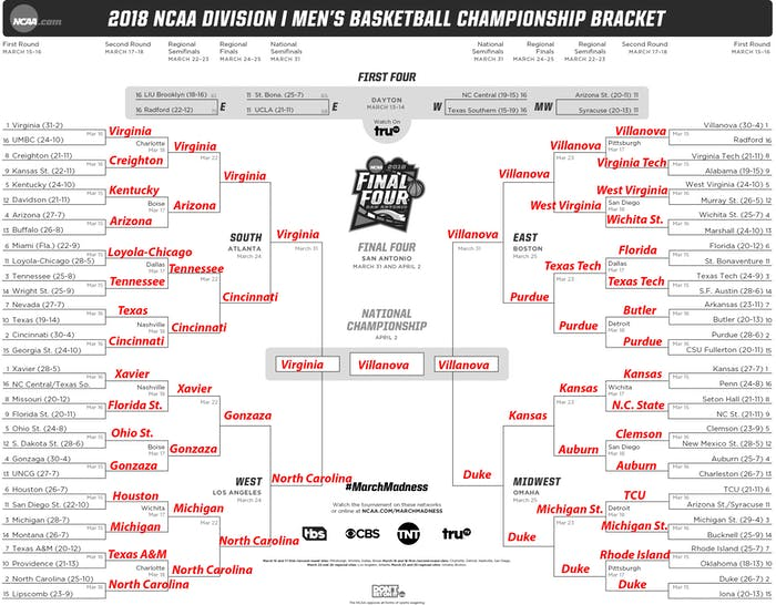 Unaninimous AI's 2018 NCAA Tournament Bracket.