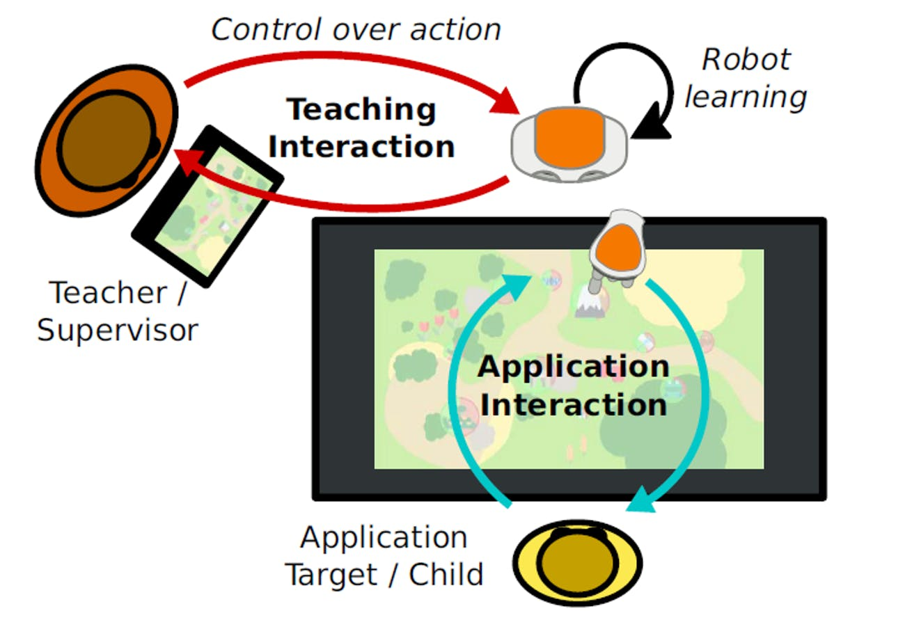 Diagram of the experimental set-up in which the teacher supervised the robot and the robot interacted with the student
