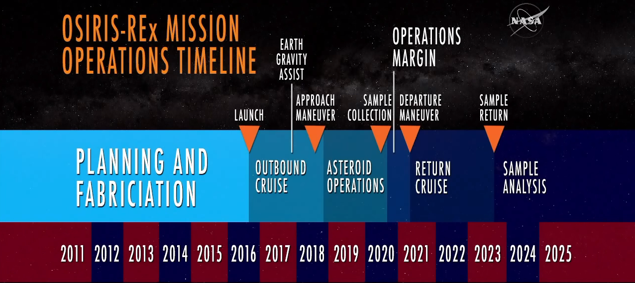 Timeline for OSIRIS-REx