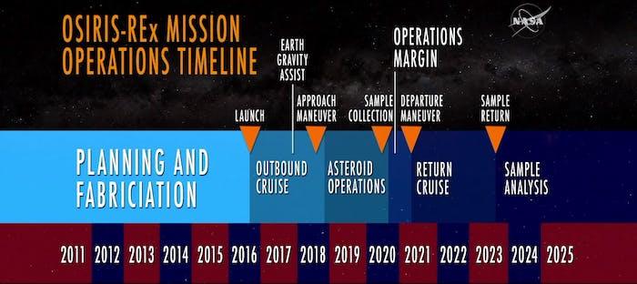 Timeline for OSIRIS-REx