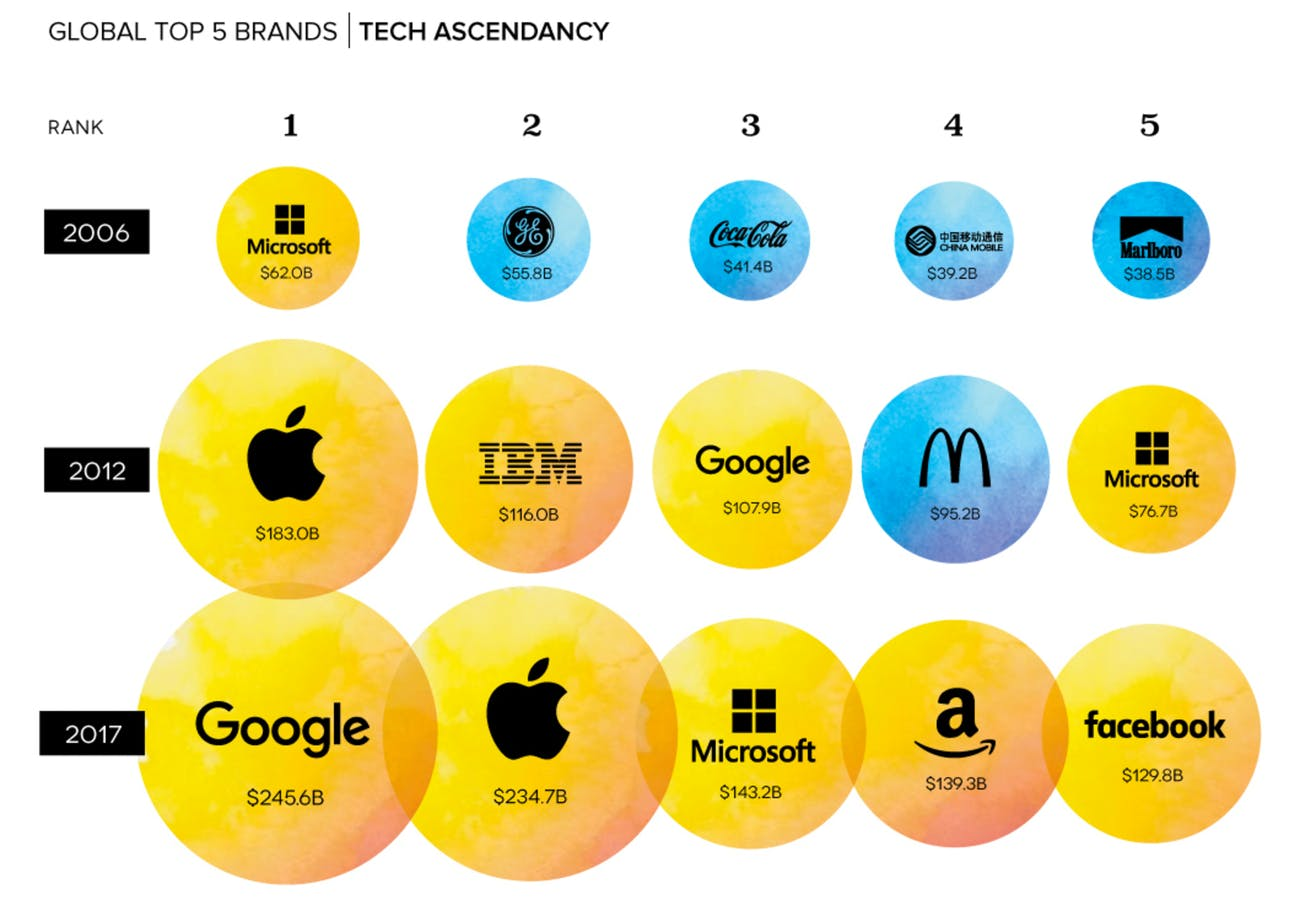 Visual Capitalist brand value chart