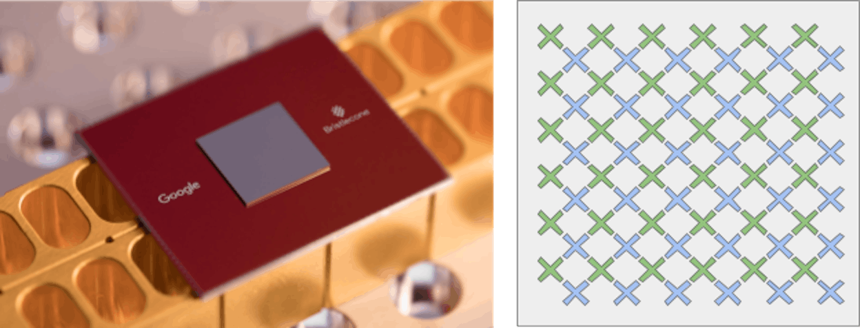 """Bristlecone is Google's newest quantum processor (left). On the right is a cartoon of the device: each """"X"""" represents a qubit, with nearest neighbor connectivity."""