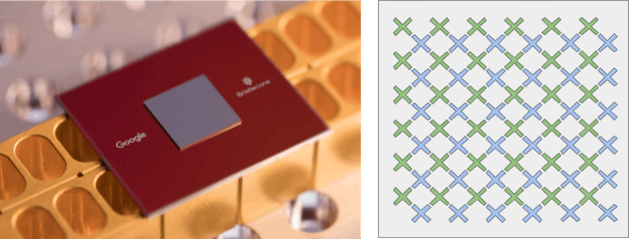 "Bristlecone is Google's newest quantum processor (left). On the right is a cartoon of the device: each ""X"" represents a qubit, with nearest neighbor connectivity."