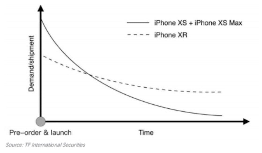 macrumors iphone xr pre order chart