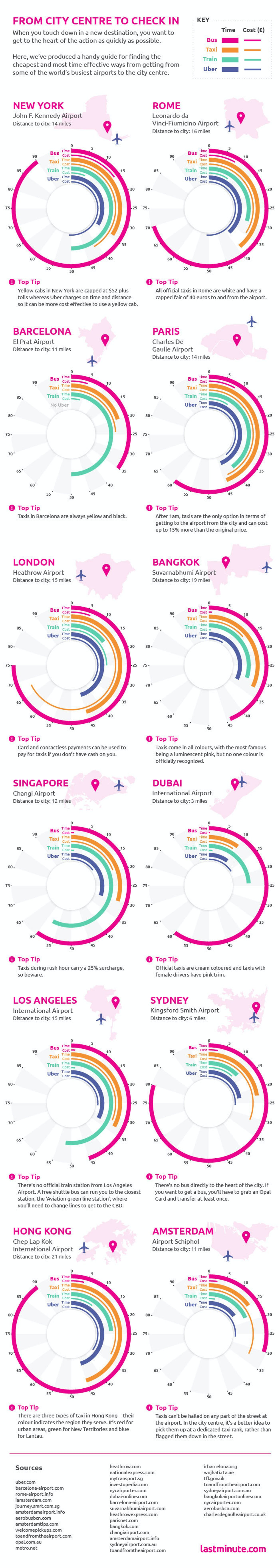 The infographic shows which are the best ways to travel from the airport.