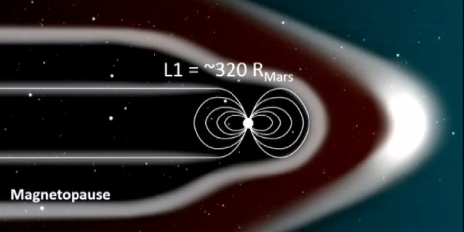 An Artificial Magnetic Shield Could Make Mars Habitable (Again)