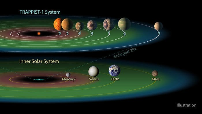 This graphic compares the distance of planets from the host star in the TRAPPIST-1 system and the solar system.