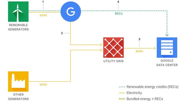 Google's energy purchase system