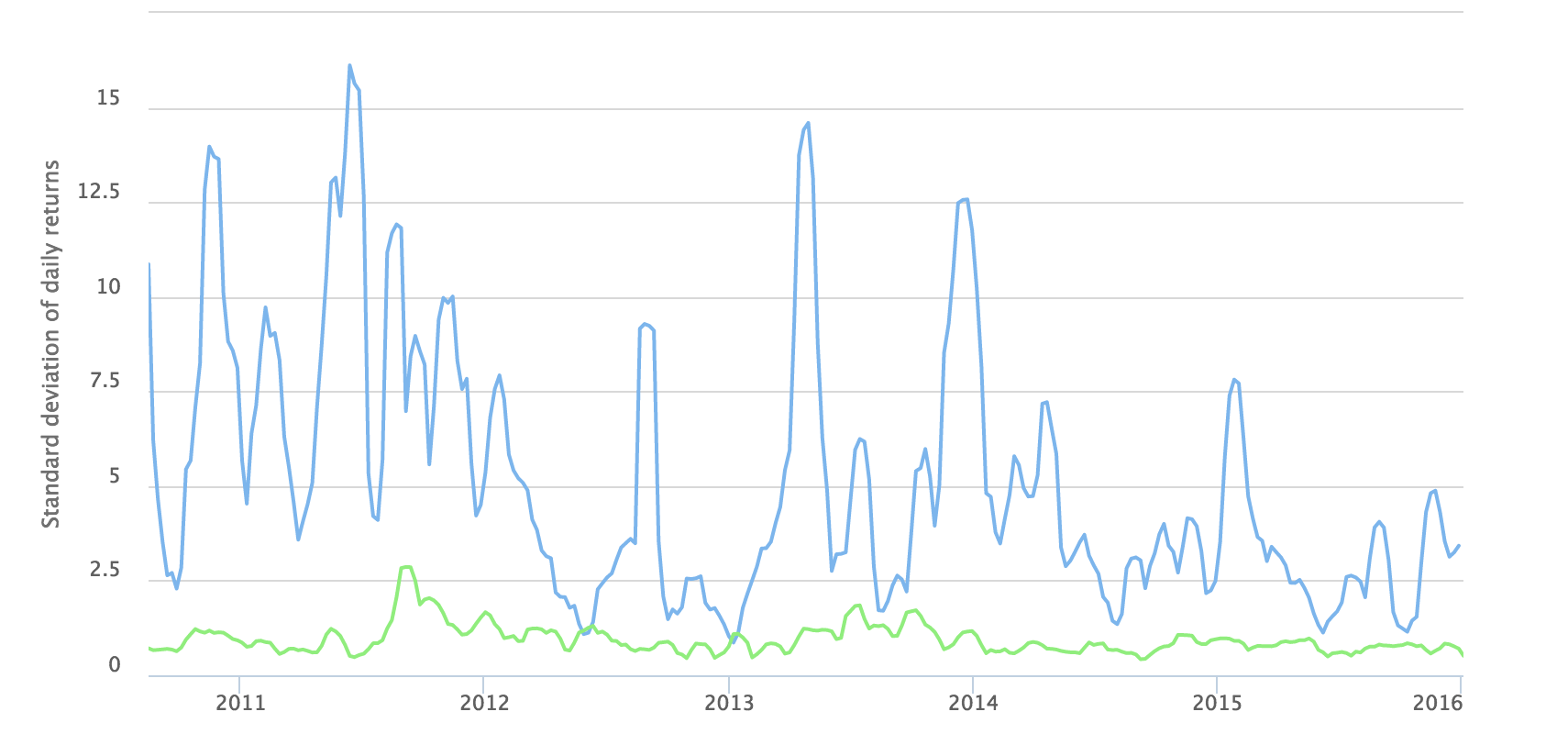 30-Day BTC/USD Volatility (Blue) vs. 30-Day Gold/USD Volatility (Green)