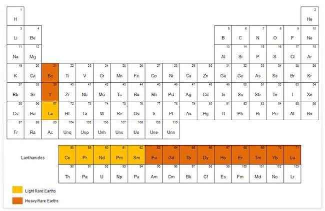 rare earth elements periodic table