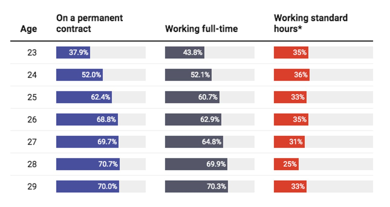 working hours graph