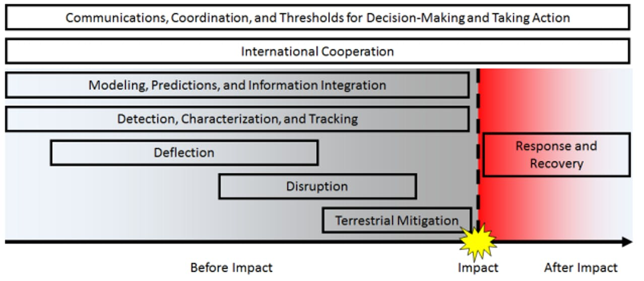 Illustrative timeline of the potential phases of operations in a NEO threat scenario.