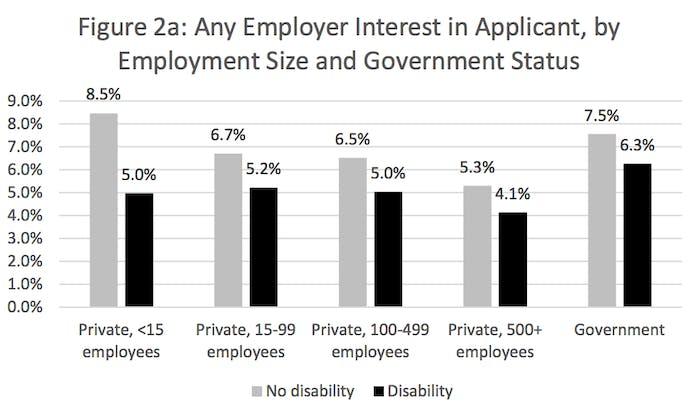 Study reveals disabled job candidates face discrimination inverse - Bureau for economic research ...