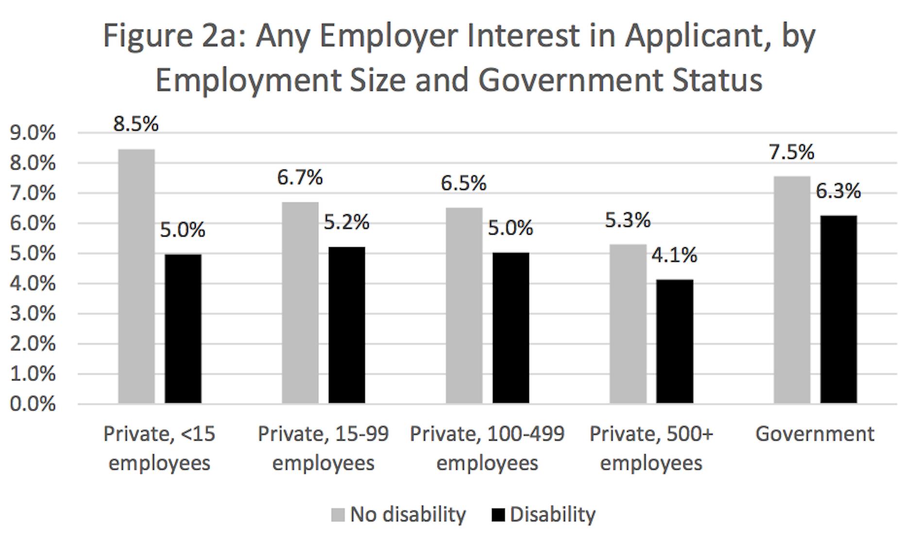 study reveals disabled candidates discrimination inverse