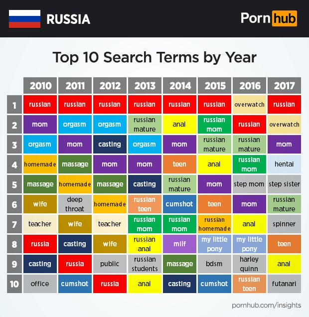 Russian Porn Anal