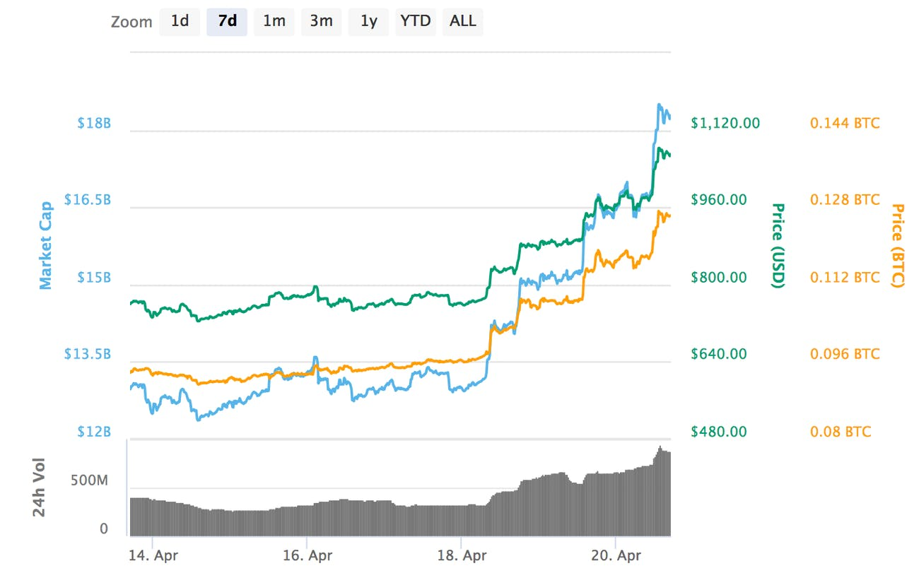 Bitcoin Cash has surged over the past seven days.