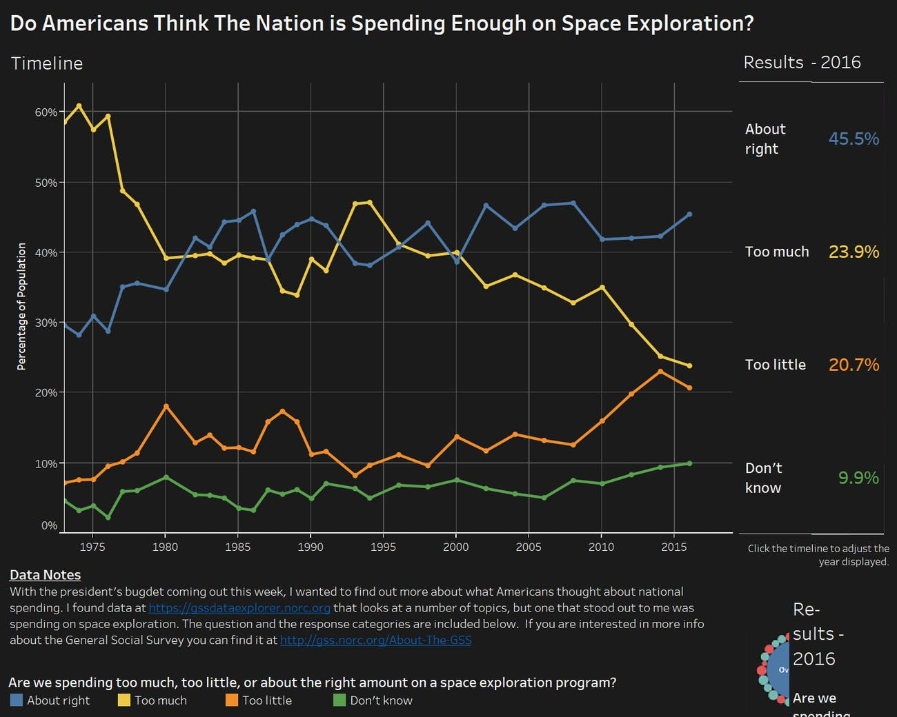money spent on space exploration is a waste