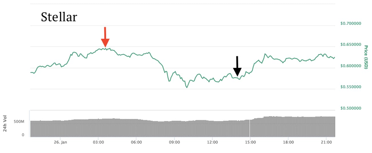 The effect of the Coincheck hack on stellar.