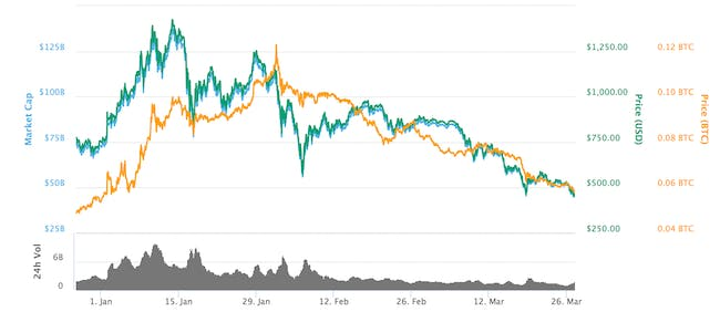 Ethereum's price over the past three months.