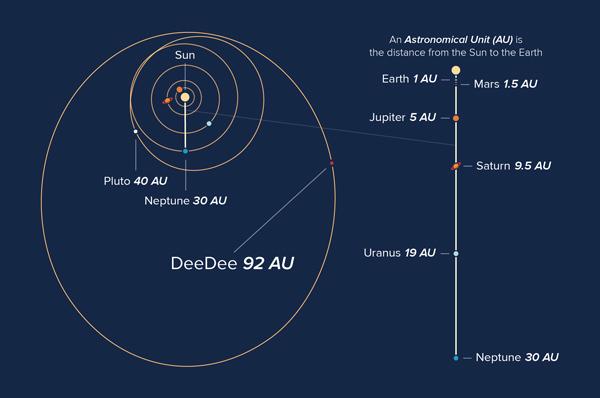 A closer look at DeeDee's orbit.