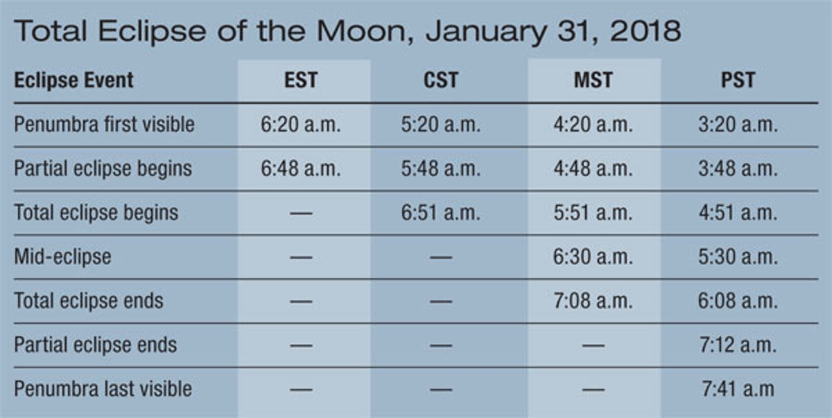 The 2018 Total Lunar Eclipse viewing schedule by time zone.