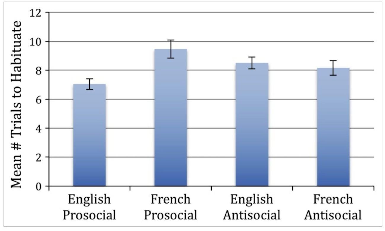table chart graph bar english french prosocial antisocial
