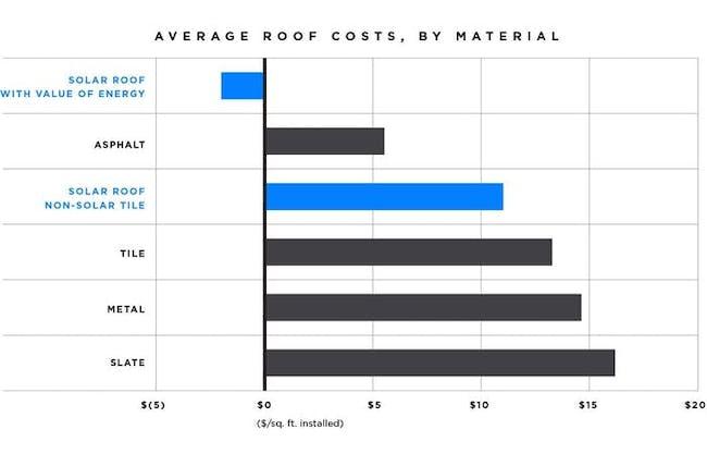 A breakdown of Tesla's roof costs