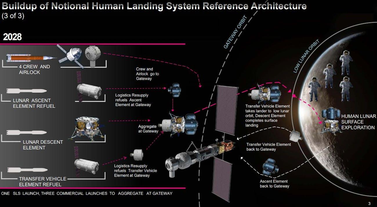 nasa lunar landing plan